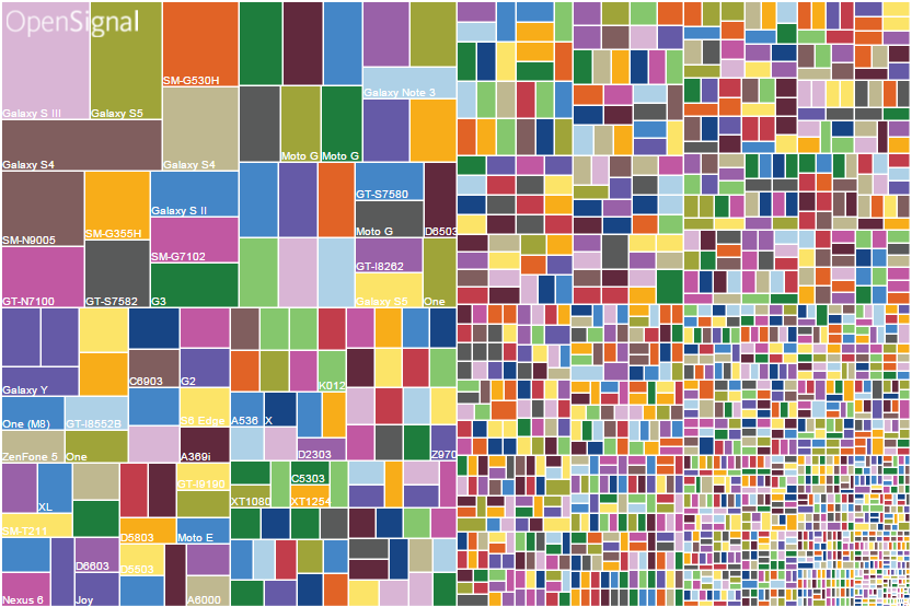 Android_Device_Fragmentation_2015