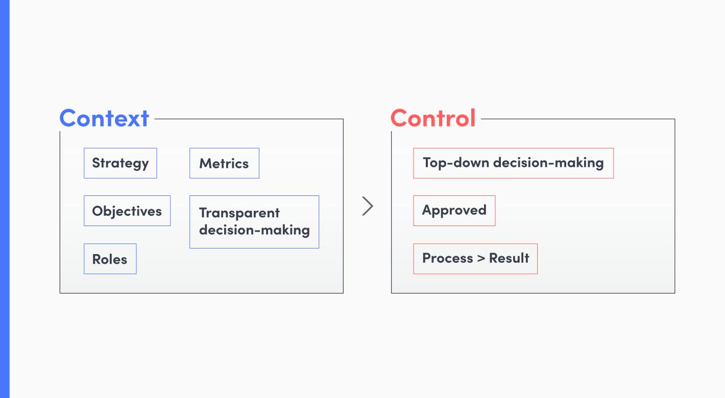 Context-Control