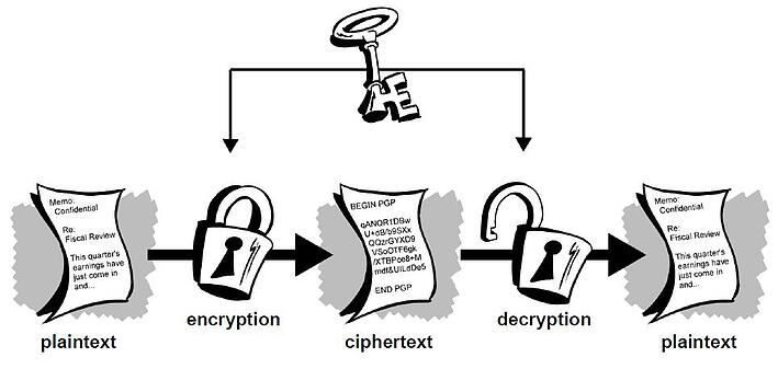 OTR encryption for chat - symmetric key cryptography