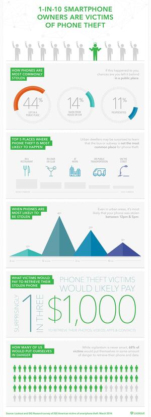 Phone theft infographic by Lookout (CLICK THE IMAGE TO SEE IT LARGER)