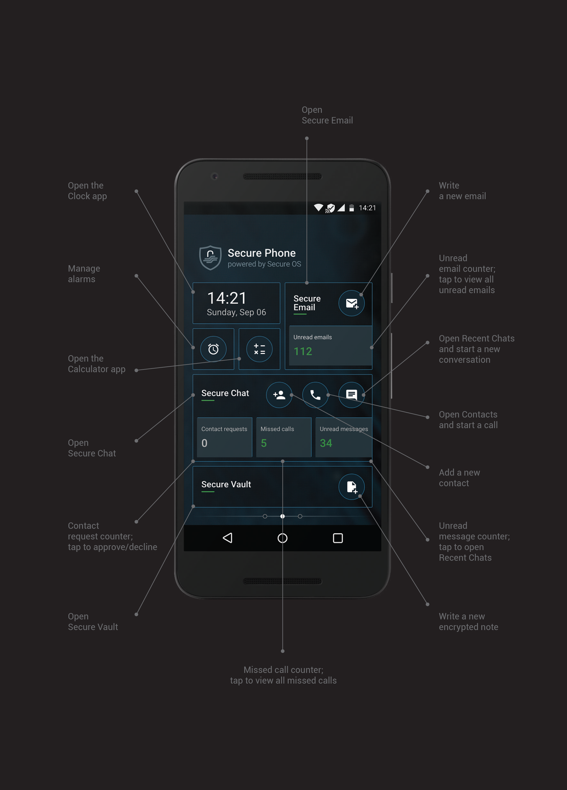 Secure Phone Dashboard explained